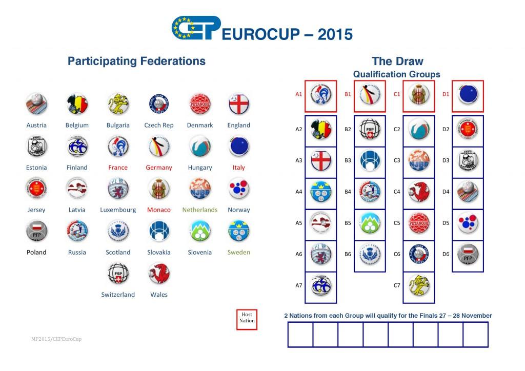 EuroCup15Draw